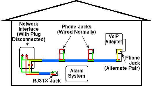 one possible method of voip with alarm wiring