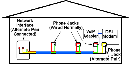 How to Distribute VoIP Throughout a Home | With Internet Telephone Wiring Diagram |  | mi-telecom.org